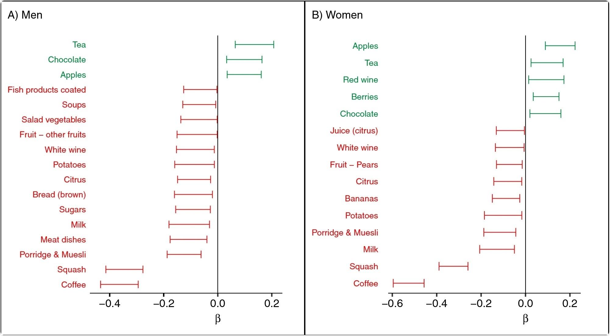 Association between biomarker-estimated flavan-3-ol intake (gVLMB) and selected food groups from 7-day diaries.