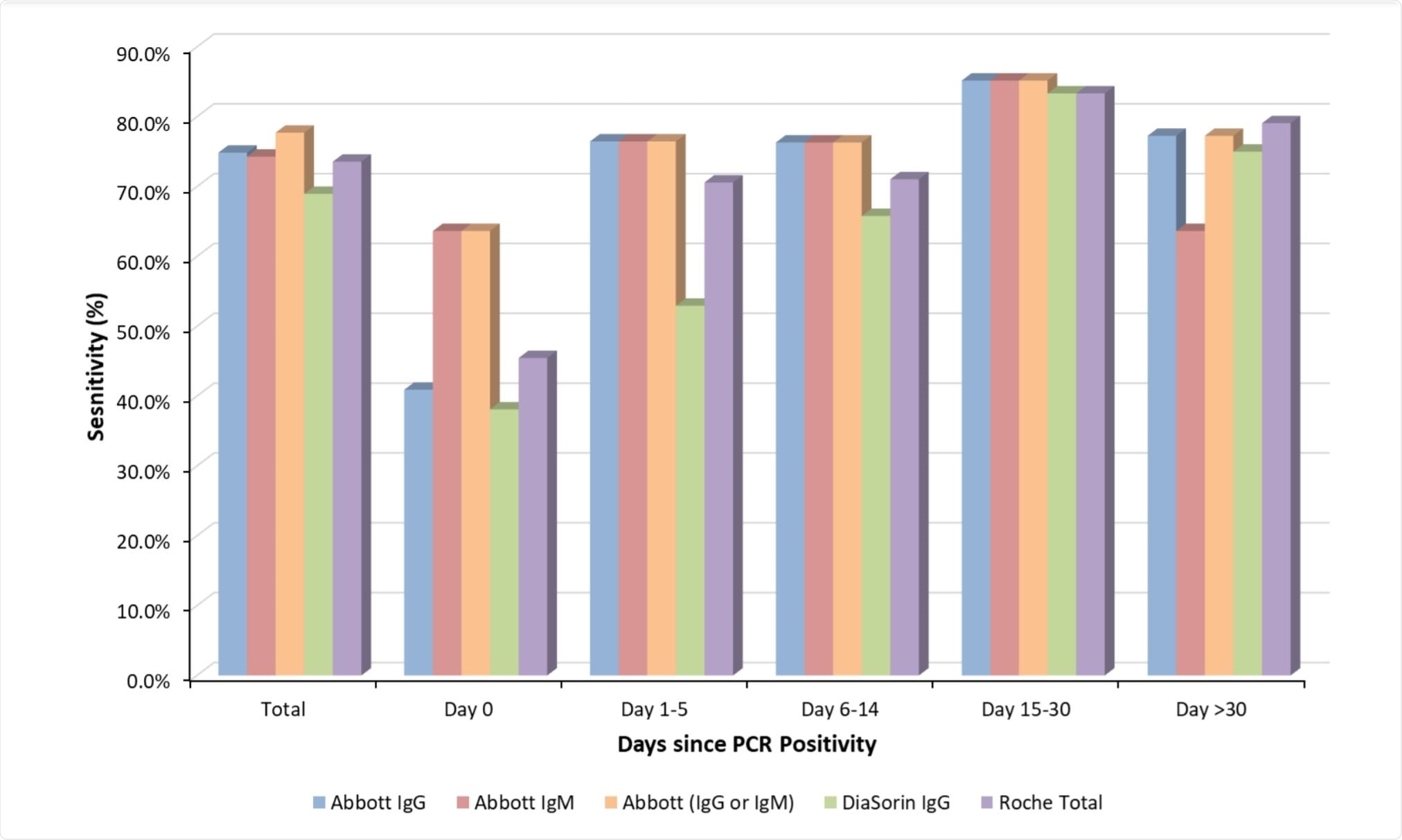 Total sensitivity and sensitivity for 0, 1-5, 6-14, 15-30, and />30 days since PCR positivity for four Abbott anti-SARS-CoV-2 IgG, Abbott anti-SARS-CoV-2 IgM, Abbott anti-SARS-CoV0-2 IgG and IgM together (either assay is positive), DiaSorin anti-SARS-CoV-2 IgG, and Roche anti-SARS-CoV-2 total