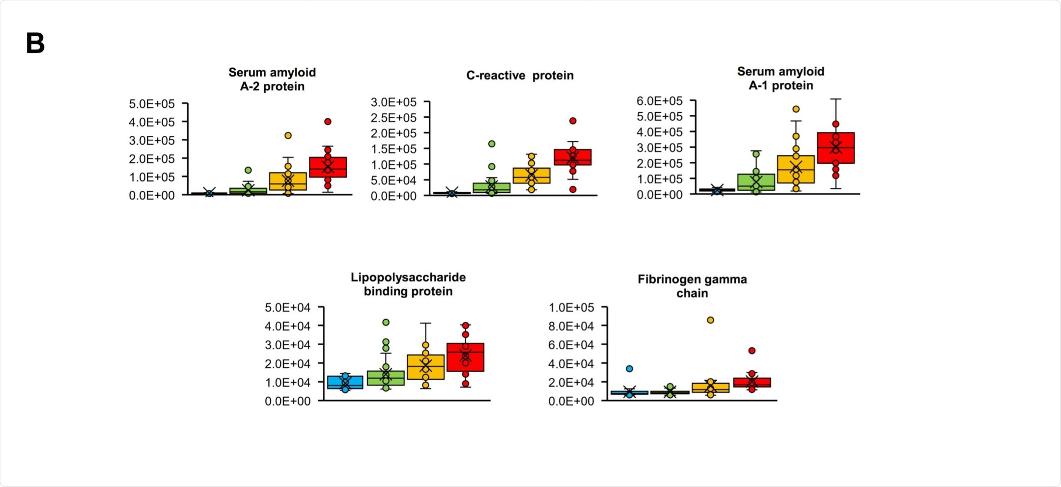 Upregulated proteins depending on COVID-19 severity
