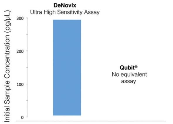Dynamic range versus Qubit®.