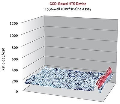 HTRF® ratios obtained for the IP-One assay with a CCD-based high-throughput screening device.