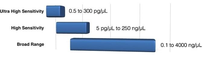 Measurement ranges of DeNovix dsDNA Fluorescence Quantification Kits.