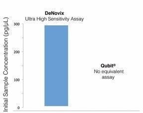Comparison of assay measurement ranges of DeNovix and Qubit™ dsDNA Fluorescence Quantification Kits.