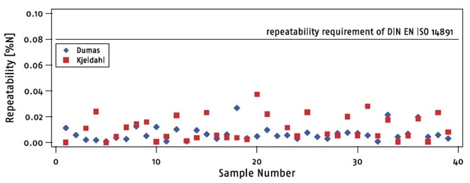 A comparison between the difference of two Kjeldahl analyses of each sample (red squares) and the maximum difference of three Dumas analyses of each sample (blue diamonds).