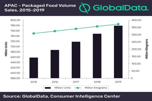 APAC packaging industry adopts nano-technology to tackle food loss and waste, says GlobalData