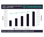 APAC packaging industry addresses food loss and waste by using nano-technology