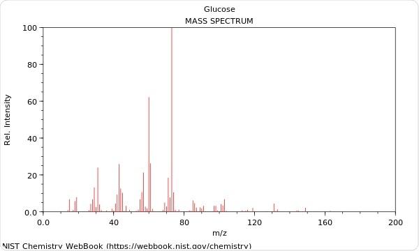 Mass Spectrum of Glucose