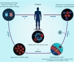 CAR T Cell Therapy: Potential For Considerable Savings