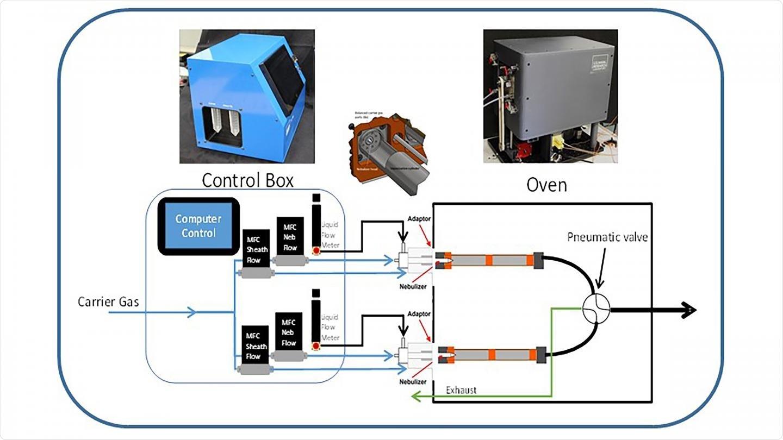 Trace Vapor Generator