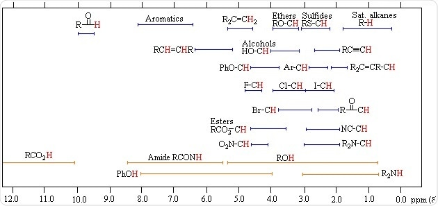 NMR Chemical Shifts