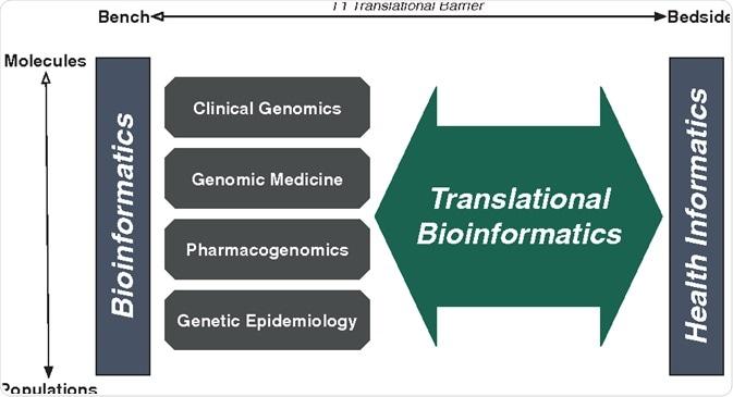 Translational Bioinformatics