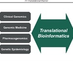 Role of Bioinformatics in Drug Discovery