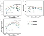 Study identifies the spatial pattern of soil bacterial community in deep soil layer