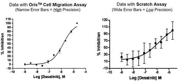 Oris™ Cell Migration Assay