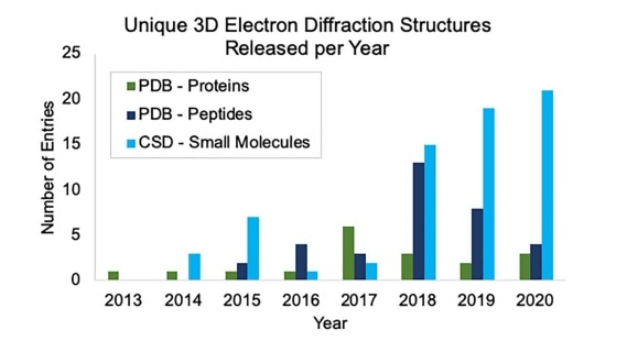 Microcrystal electron diffraction could help obtain potential pharmaceutical structures